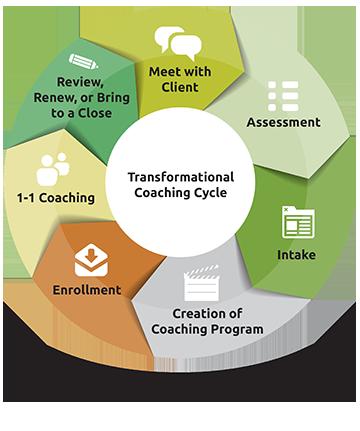 Transformational Coaching Cycle