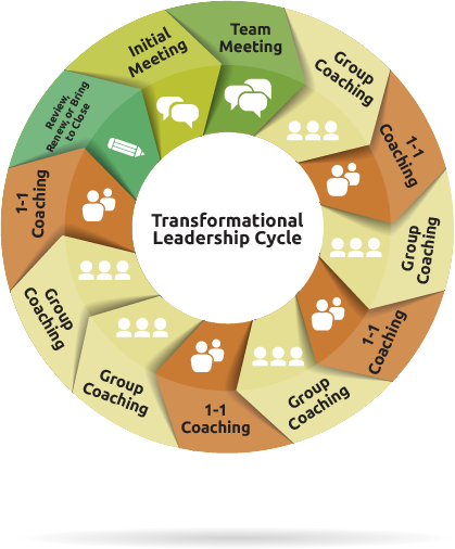 The Transformational Leadership Cycle